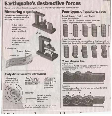 EARTHQUAKE - THE RESTLESS EARTH